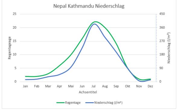 Nepal KTM Diagramm Niederschlag