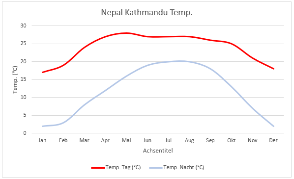Nepal KTM Diagramm Temp